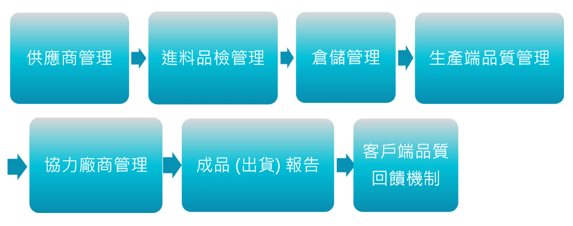 proimages/about_new20210406/品質方針_graph_mb.png